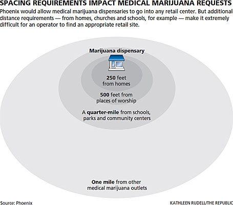 Phoenix medical marijuana laws are extremely restrictive